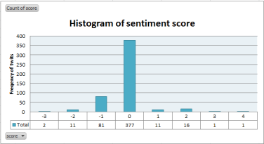Twitter Sentiment Analysis in R with Keyword #Modi